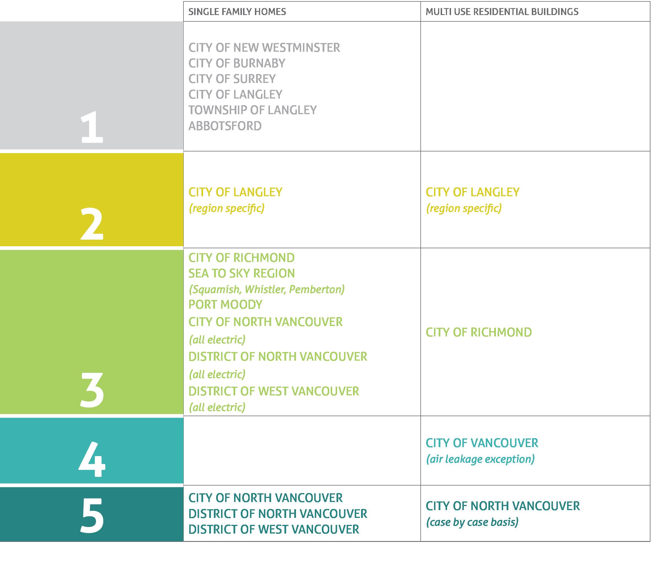 BC Energy Step Code adoption 2020-2021